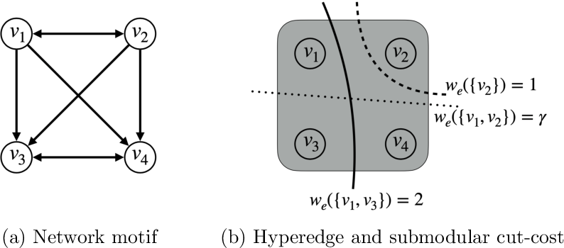 Figure 1 for Local Hyper-flow Diffusion