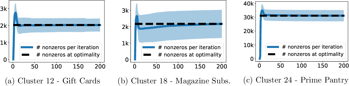 Figure 3 for Local Hyper-flow Diffusion