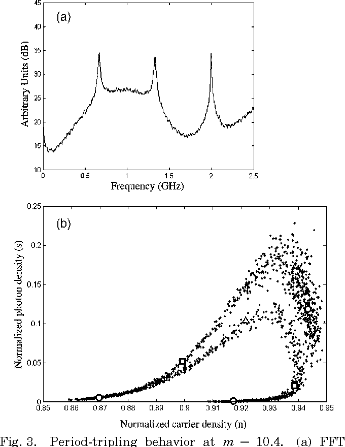 Fig. 3. Period-tripling behavior at m 10.4. (a) FFT average. (b) Phase-space diagram following the notation of Fig. 2, except at , which again represent the stable periodic orbits of the deterministic dynamics at this level, namely, 3Tm orbits.