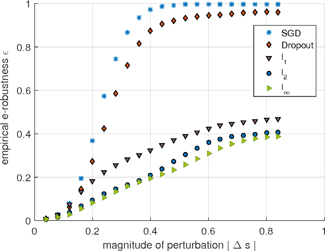 Figure 2 for Ensemble Robustness and Generalization of Stochastic Deep Learning Algorithms
