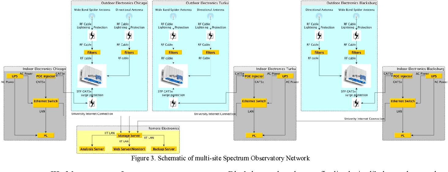 Figure 1 from Global spectrum observatory network setup and initial ...