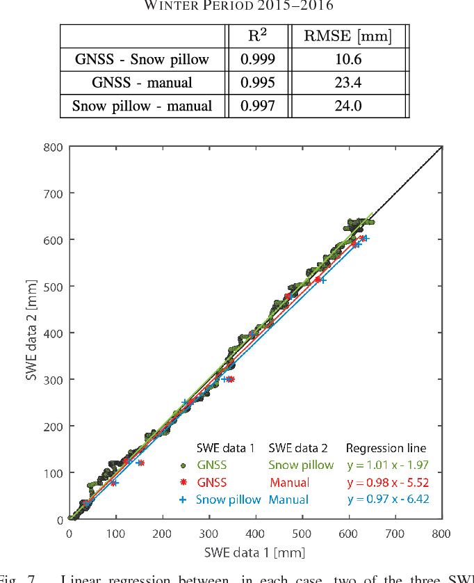 Table I from Snow Water Equivalent of Dry Snow Derived From GNSS