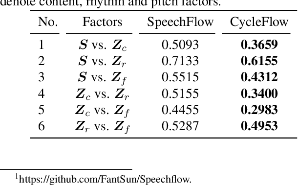 Figure 2 for CycleFlow: Purify Information Factors by Cycle Loss