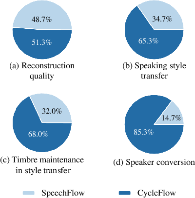 Figure 3 for CycleFlow: Purify Information Factors by Cycle Loss