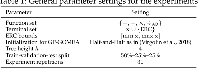 Figure 2 for A Model-based Genetic Programming Approach for Symbolic Regression of Small Expressions