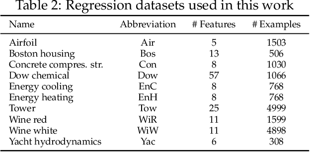 Figure 3 for A Model-based Genetic Programming Approach for Symbolic Regression of Small Expressions
