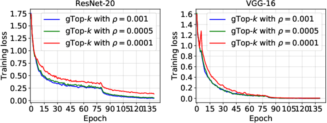 Figure 4 for A Distributed Synchronous SGD Algorithm with Global Top-$k$ Sparsification for Low Bandwidth Networks