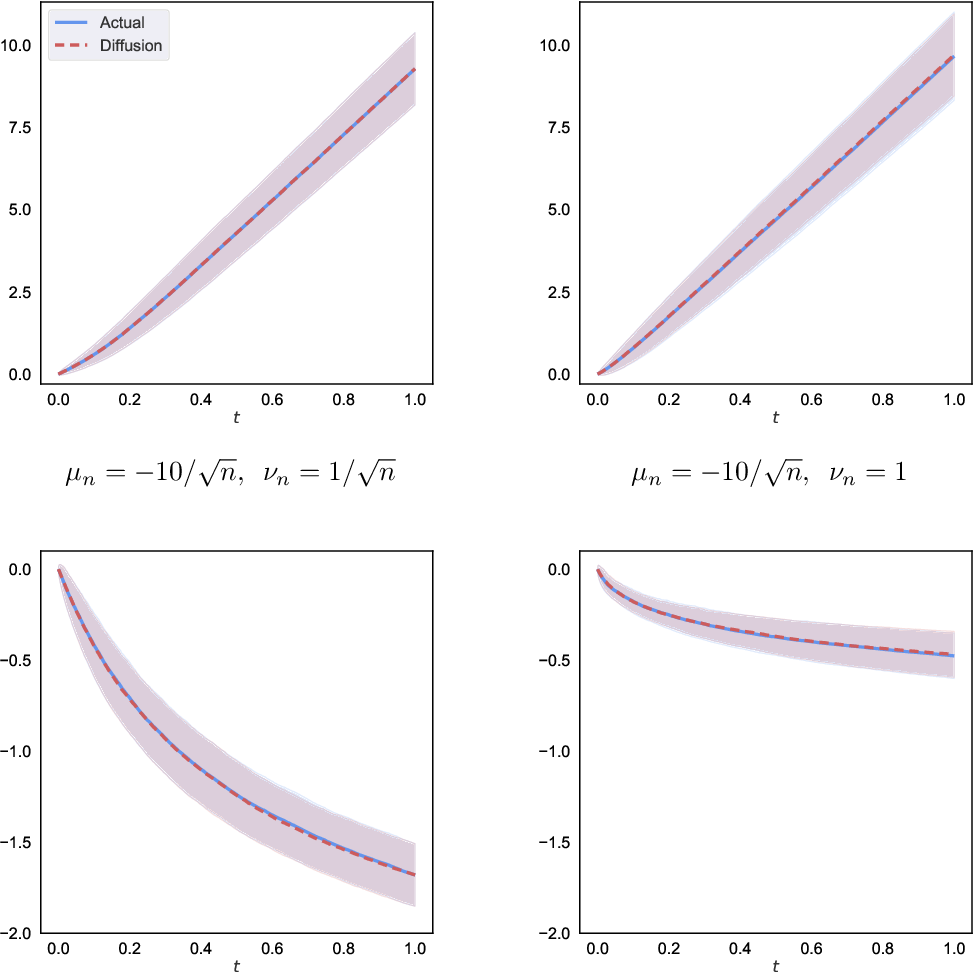 Figure 1 for Diffusion Asymptotics for Sequential Experiments