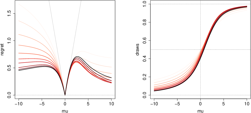 Figure 2 for Diffusion Asymptotics for Sequential Experiments