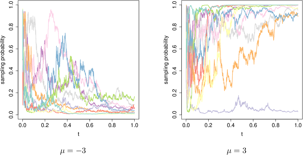 Figure 3 for Diffusion Asymptotics for Sequential Experiments