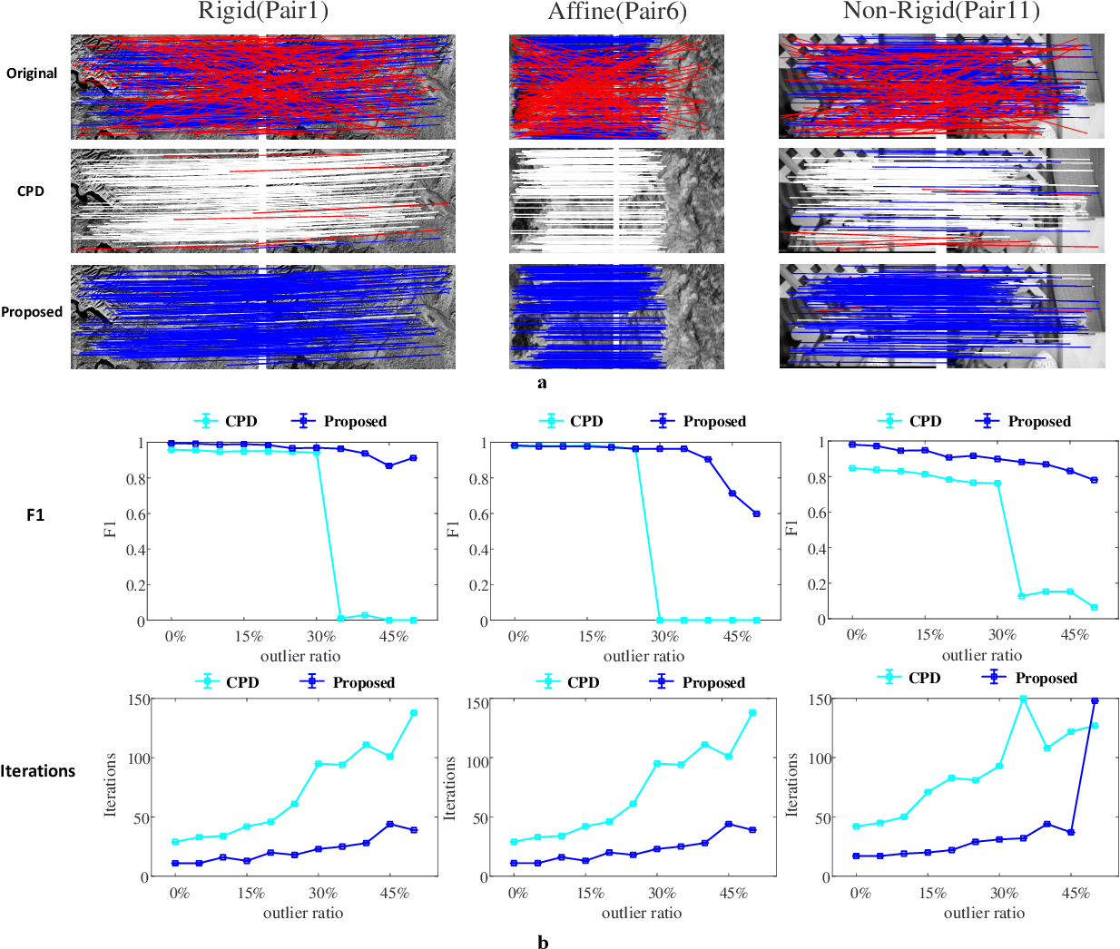 Figure 2 for Novel Co-variant Feature Point Matching Based on Gaussian Mixture Model