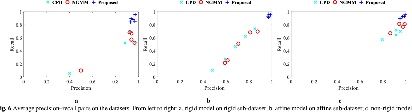 Figure 3 for Novel Co-variant Feature Point Matching Based on Gaussian Mixture Model