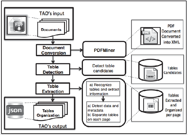 PDF] TAO: System for Table Detection and Extraction from PDF