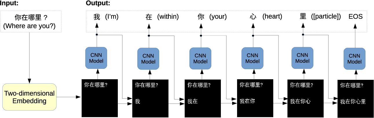 Figure 1 for SuperChat: Dialogue Generation by Transfer Learning from Vision to Language using Two-dimensional Word Embedding and Pretrained ImageNet CNN Models