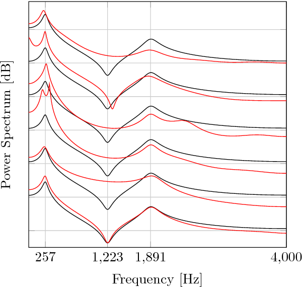 Figure 2 for A Variational EM Method for Pole-Zero Modeling of Speech with Mixed Block Sparse and Gaussian Excitation