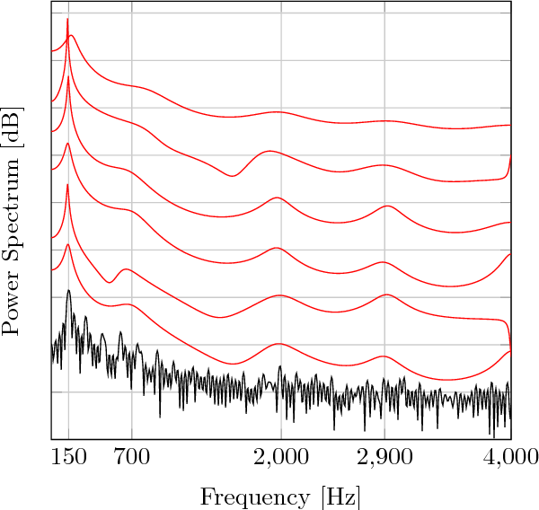 Figure 4 for A Variational EM Method for Pole-Zero Modeling of Speech with Mixed Block Sparse and Gaussian Excitation