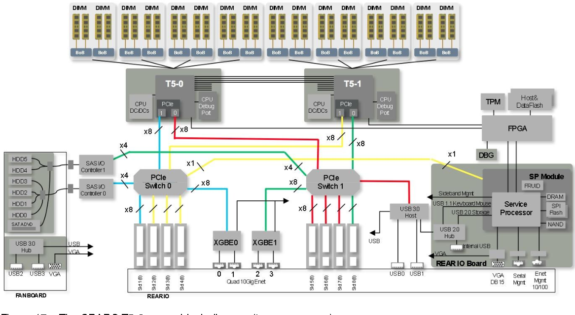 figure 17 from oracle s sparc t5 2 sparc t5 4 sparc t5 8 and rh semanticscholar org LED Diagram LED Diagram