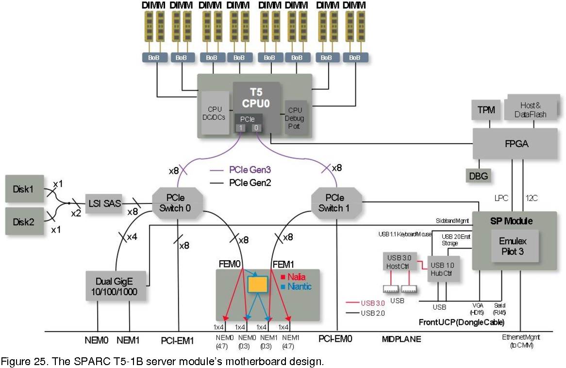 Figure 17 from Oracle's SPARC T5-2, SPARC T5-4, SPARC T5-8, and SPARC T5-1B  Server Architecture - Semantic Scholar