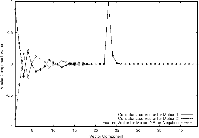 Fig. 9 Negation of projection vector for feature vector generation