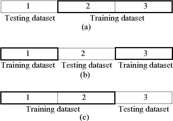 Fig. 14 K -fold cross validation data sets, when K = 3