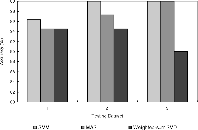 Fig. 15 Accuracy comparison of SVM, MAS and weighted-sum SVD. All patterns in each class are used for MAS and weighted-sum SVD