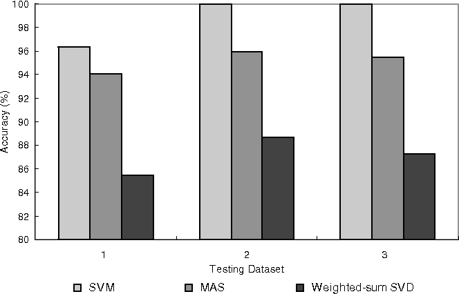 Fig. 16 Accuracy comparison of SVM, MAS and weighted-sum SVD. One pattern in each class is used for MAS and weighted-sum SVD