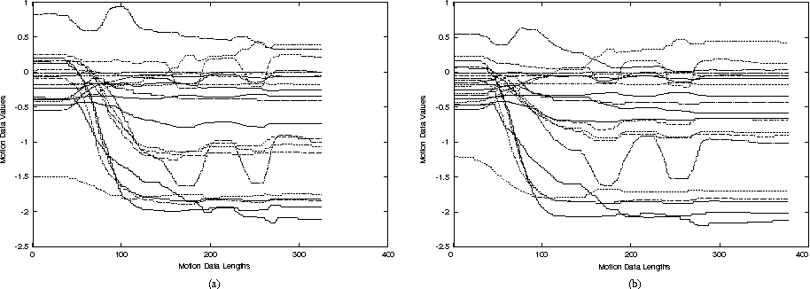 Fig. 1 Data for two similar motions. Similar motions can have different lengths, and different corresponding attribute pairs can have different variations at different times, hence there are no row-to-row correspondences between data of similar motions