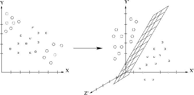 Fig. 2 Optimal hyperplane illustration