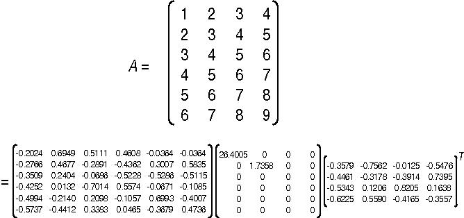 Fig. 3 SVD of a 6 × 4 example matrix A