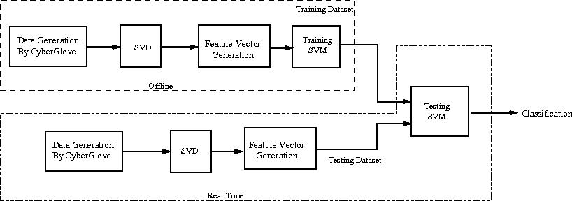 Fig. 5 Multi-attribute motion data classification flowchart