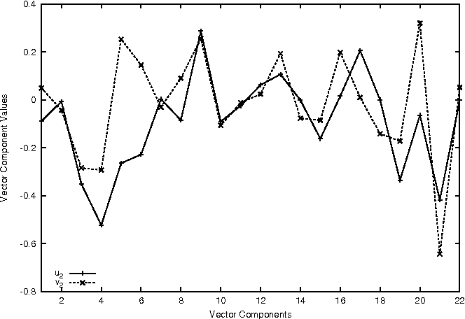 Fig. 7 Second singular vectors u2 and v2 for two similar motions. The large differences in the second singular vectors show that second singular vectors might not be close to each other due to the variations in the similar motions