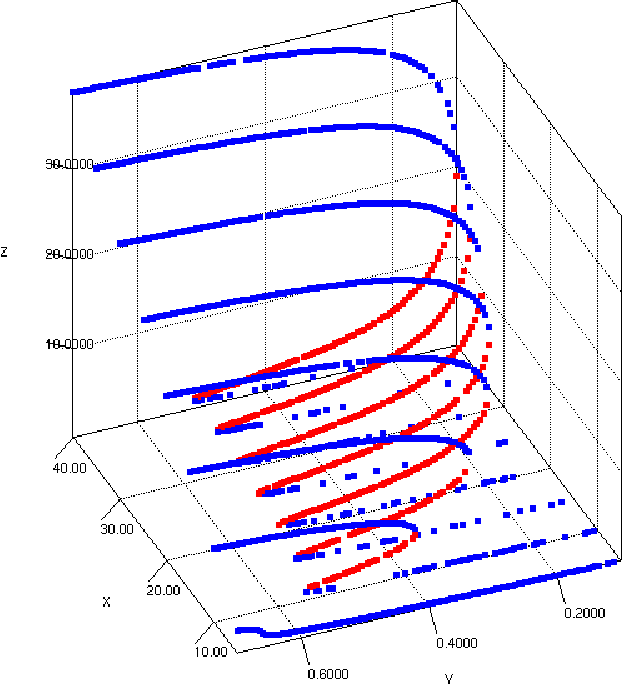A bifurcation diagram tool based on nichepso semantic scholar figure 3 ccuart Gallery