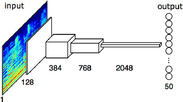 Figure 2 for Automatic tagging using deep convolutional neural networks