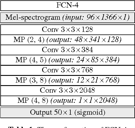 Figure 1 for Automatic tagging using deep convolutional neural networks
