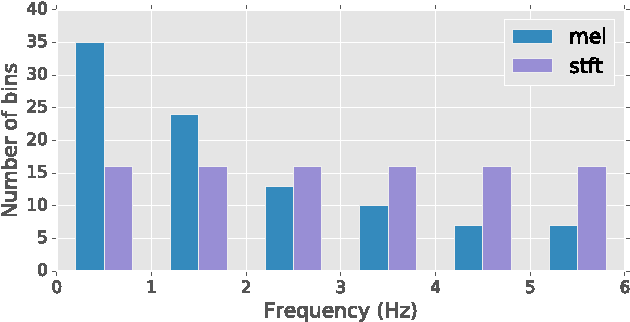 Figure 4 for Automatic tagging using deep convolutional neural networks