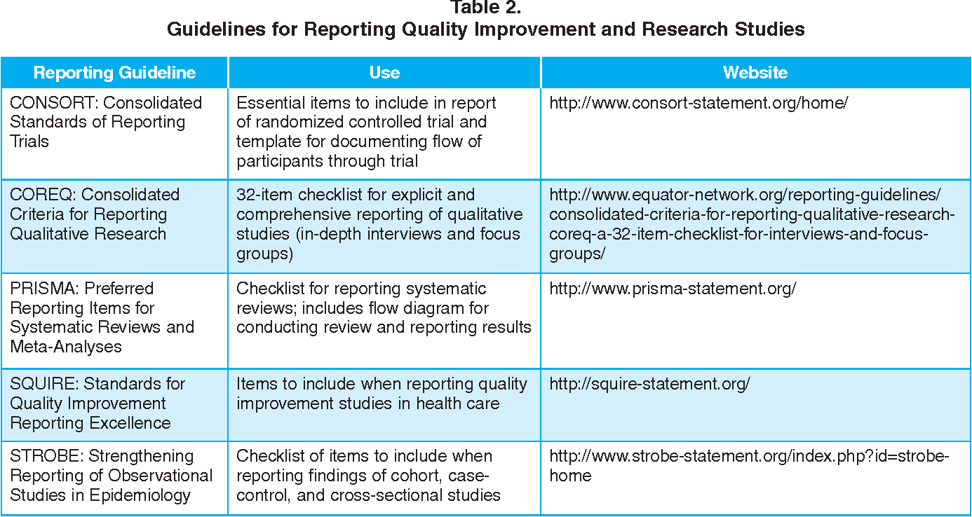 Preparing quality improvement, research, and evidence-based practice ...