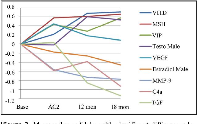 Figure 2 from Vasoactive intestinal polypeptide (VIP