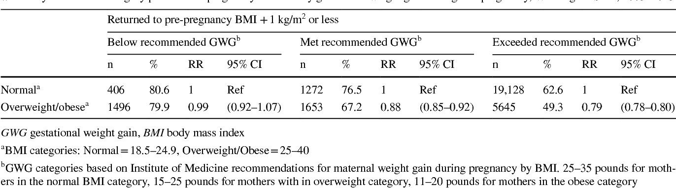 Association Of Pre Pregnancy BMI And Postpartum Weight Retention