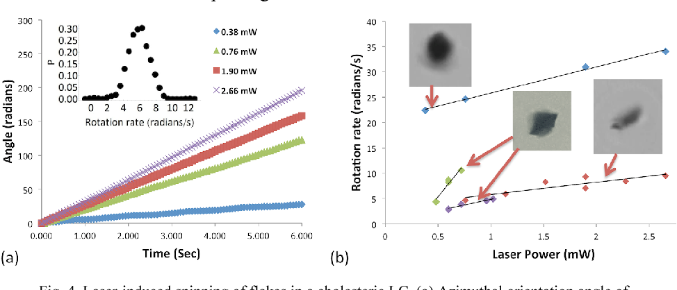 Figure 4 from Optical manipulation of self-aligned graphene flakes