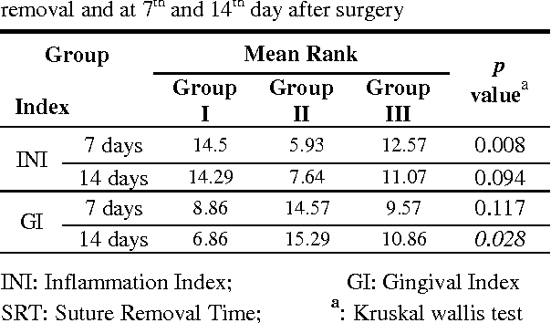 PDF] The Effect of Different Suture Removal Time Intervals on