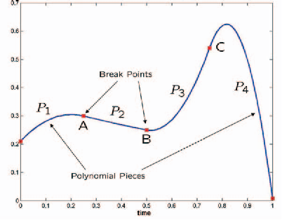 Figure 1 from OPTRAGEN: A MATLAB Toolbox for Optimal