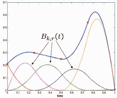 Figure 2 from OPTRAGEN: A MATLAB Toolbox for Optimal