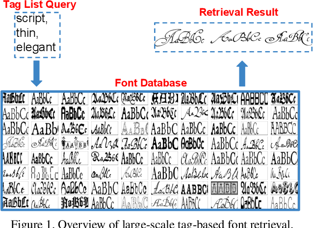Figure 1 for Large-scale Tag-based Font Retrieval with Generative Feature Learning