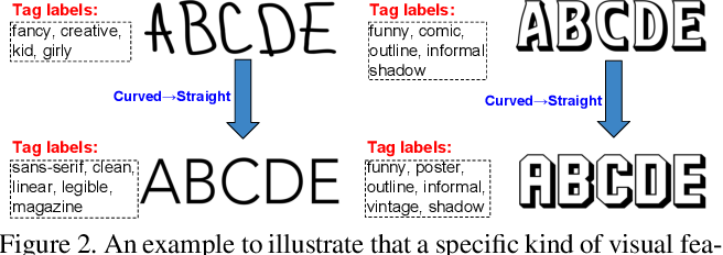 Figure 3 for Large-scale Tag-based Font Retrieval with Generative Feature Learning