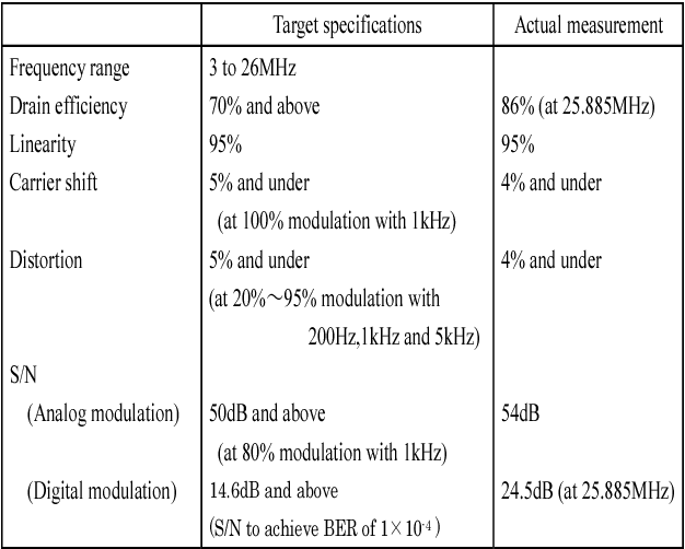 Table 1 from Development of a fully solid state wideband (3