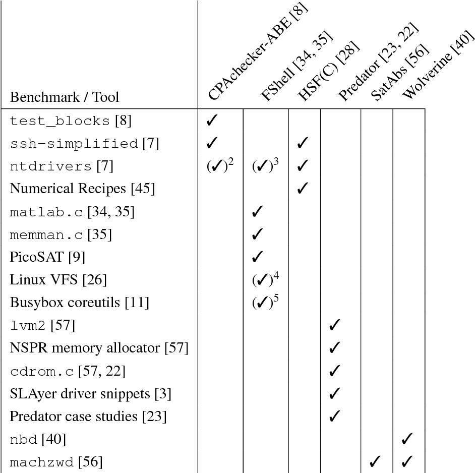 PDF] Loop Patterns in C Programs - Semantic Scholar