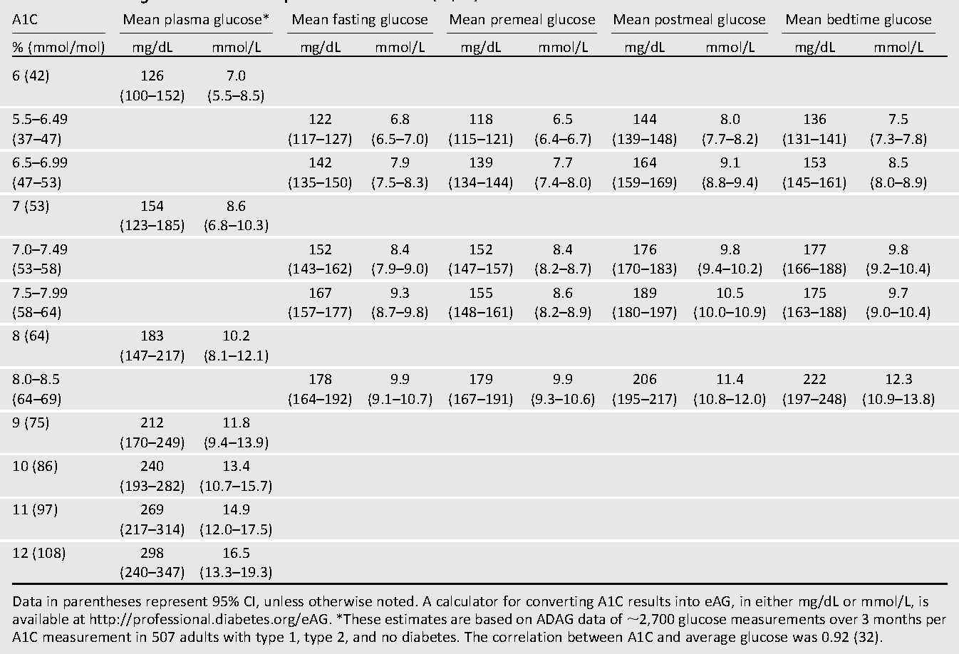 Table 6.1—Mean glucose levels for specified A1C levels (27,32) A1C