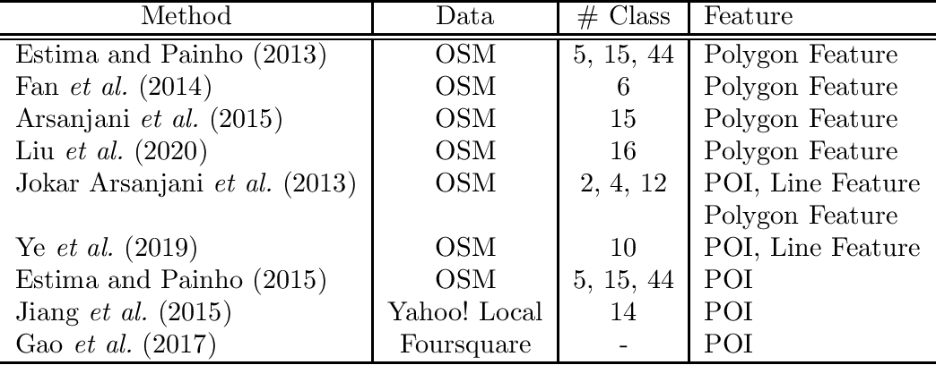 Figure 3 for Urban land-use analysis using proximate sensing imagery: a survey