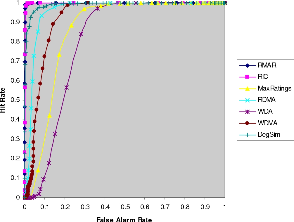 Figure 6: ROC curves indicating how well each feature detects some Average attack profiles with a 3% filler ratio. Corresponding AUC statistics (3 dp): RMAR, 0.999; RIC, 0.998; MaxRatings (δ = 0.25), 0.855; RDMA, 0.957; WDA, 0.797; WDMA, 0.919; DegSim (100 nearest neighbours), 0.991.