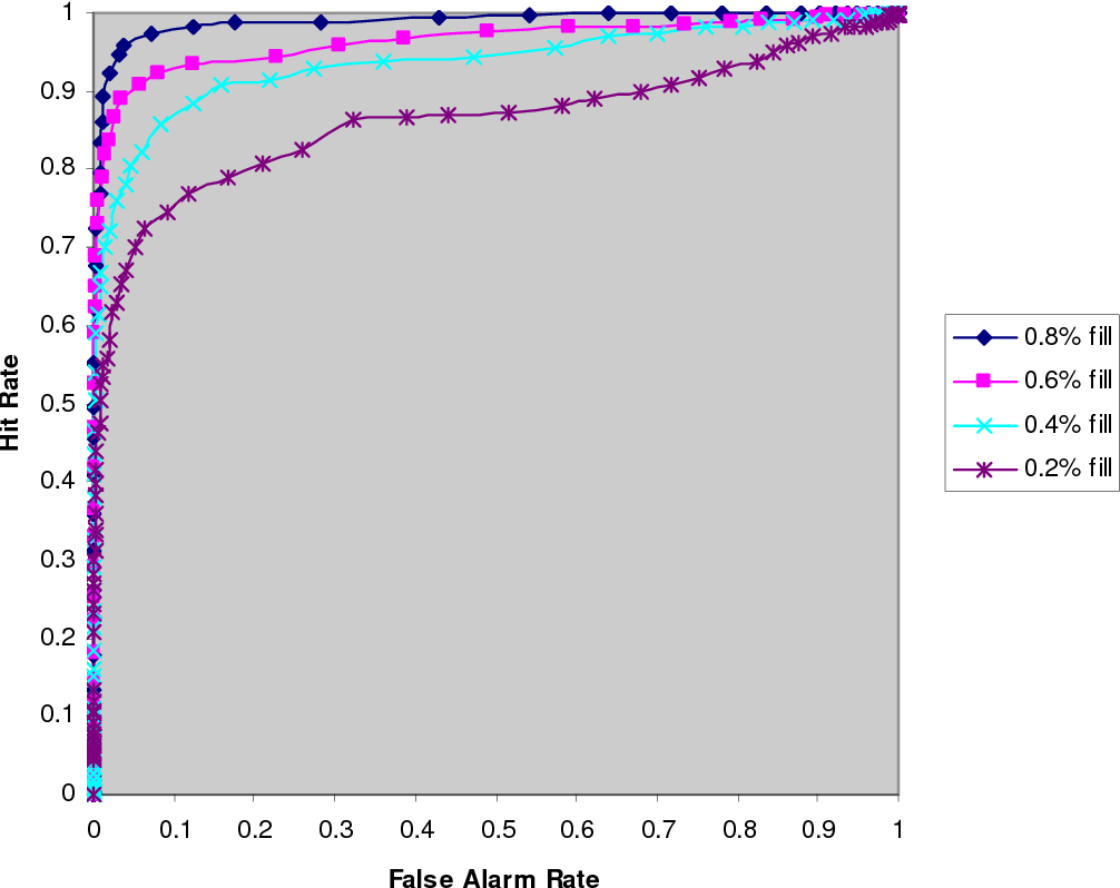 Figure 7: ROC curves indicating how well the RMAR feature detects some typical Average attack profiles with small filler ratios. Corresponding AUC statistics (3 dp): 0.8% fill, 0.989; 0.6% fill, 0.963; 0.4% fill, 0.936; 0.2% fill, 0.861.